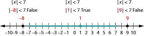 The figure is a number line with a left parenthesis at negative 7, a right parenthesis at 7 and shading between the parentheses. The values negative 8, 1, and 9 are marked with points. The absolute value of negative 8 is less than 7 is false. It does not satisfy the absolute value of x is less than 7. The absolute value of 1 is less than 7 is true. It does satisfy the absolute value of x is less than 7. The absolute value of 9 is less than 7 is false. It does not satisfy the absolute value of x is less than 7.