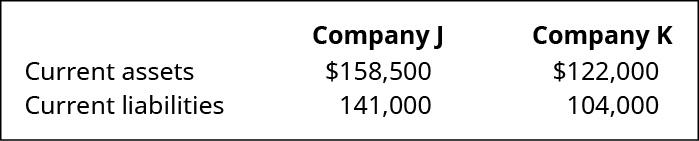 Company J and Company K, respectively: Current assets 158,500, 122,000. Current liabilities 141,000, 104,000.