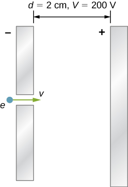 The figure shows two charged parallel plates – one positive and one negative and an electron entering between the plates. The distance between the plates is 2cm and the potential difference is 200V.
