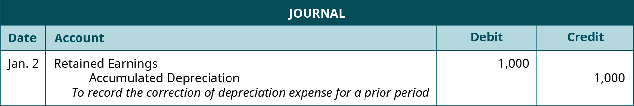 """Journal entry for January 2: Debit Retained Earnings 1,000 and credit Accumulated Depreciation 1,000. Explanation: """"To record the correction of depreciation expense for a prior period."""""""