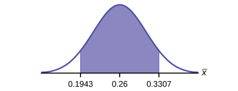 This is a normal distribution curve. The peak of the curve coincides with the point 0.26 on the horizontal axis.  A central region is shaded between points 0.1943 and 0.3307.