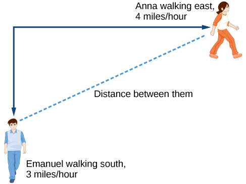 Emanuel is walking south at 3 miles/hour, while Anna is walking east at 4 miles/hour. The image shows a dotted, diagonal line that is labeled as the distance between them.