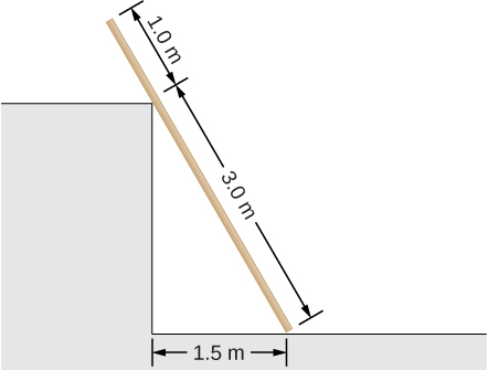 Figure shows a uniform plank that rests against a corner the corner of a wall. Part of the plank from the floor to the corner of the wall is 3.0 m long, 1.0 m long part of plank is above the wall. Distance between the part of the plank that touches the ground and the corner of the wall is 1.5 m.