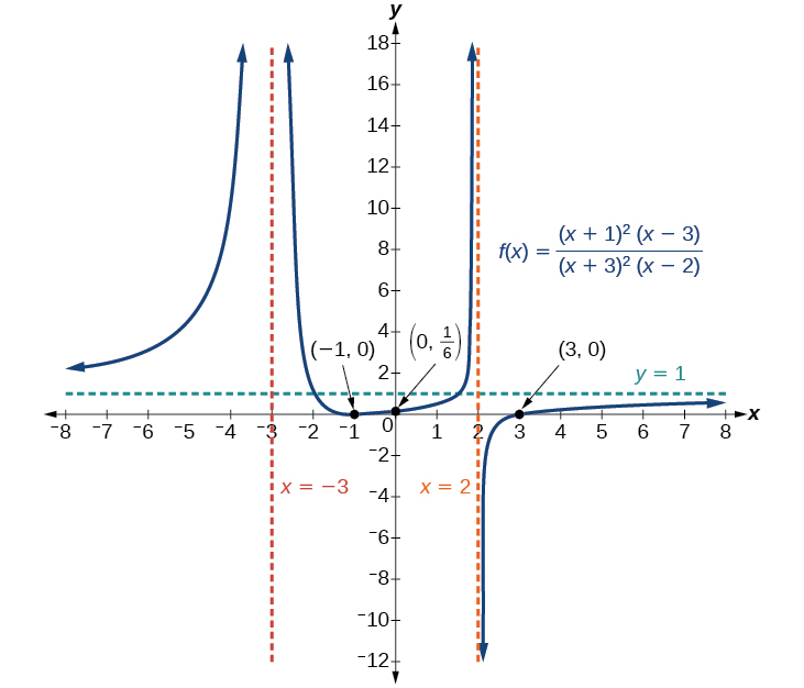Graph of f(x)=(x+1)^2(x-3)/(x+3)^2(x-2) with its vertical asymptotes at x=-3 and x=2, its horizontal asymptote at y=1, and its intercepts at (-1, 0), (0, 1/6), and (3, 0).