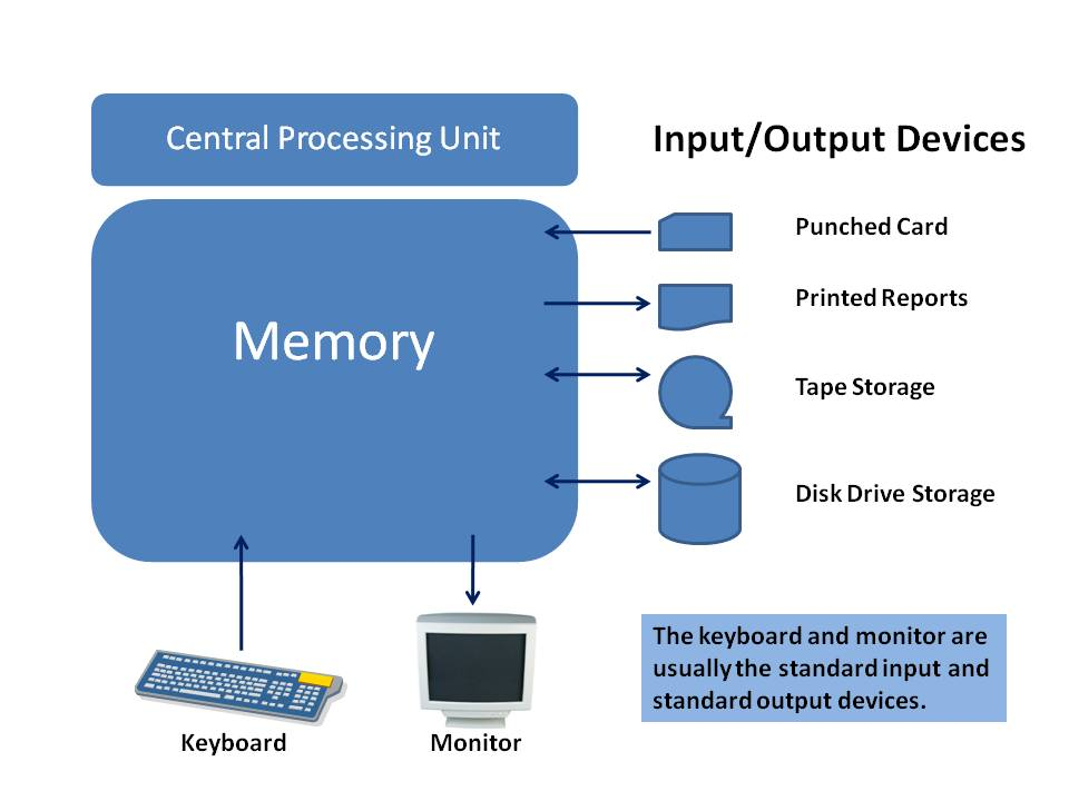 data input output storage and access