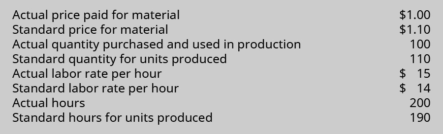 Actual price paid for material $1.00. Standard price for material $1.10. Actual quantity purchased and used in production 100. Standard quantity for units produced 110. Actual labor rate per hour $15. Standard labor rate per hour $14. Actual hours 200. Standard hours for units produced 190.