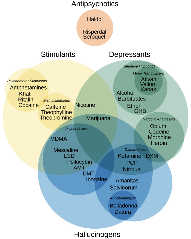 """Four main drug categories are identified by differently colored circles showing overlaps: the four main drug categories are """"antipsychotics,"""" """"stimulants,"""" """"depressants,"""" and """"hallucinogens."""" The circle titled """"Antipsychotics"""" includes the drug names """"Haldol,"""" """"Risperdal,"""" and """"Seroquel."""" The circle titled """"Stimulants"""" contains a subcircle titled """"Psychmotor stimulants"""" with the drug names """"Amphetamines,"""" """"Khat,"""" """"Ritalin,"""" and """"Cocaine."""" The """"Stimulants"""" circle contains another subcircle titled """"Methylxanthines"""" with the drug names """"Caffeine,"""" """"Theophylline,"""" and """"Theobromine."""" The circle titled """"Depressants"""" contains a subcircle titled """"Sedative Hypnotics"""" with the drug names """"Alcohol,"""" """"Barbituates,"""" """"Ether,"""" and """"GHB""""; within that circle is a subcircle titled """"Minor tranquilizers"""" with the drug names """"Ativan,"""" """"Valium,"""" and """"Xanax."""" """"Nicotine"""" falls in the overlap between the """"Stimulants"""" and """"Depressants"""" circles. The circle titled """"Depressants"""" also contains a subcircle titled """"Narcotic Analgesics"""" with the drug names """"Opium,"""" """"Codeine,"""" """"Morphine,"""" """"Heroin,"""" and """"DXM."""" """"DXM"""" falls in the overlap between the """"Depressants"""" circle and the """"Dissociatives"""" subcircle of the """"Hallucinogens"""" circle. The circle titled """"Hallucinogens"""" contains a subcircle labeled """"Dissociatives"""" including the drug names """"Ketamine,"""" """"PCP,"""" """"Nitrous,"""" """"Amanitas,"""" and """"Salvinorum."""" Within that subcircle, """"Ketamine,"""" """"PCP,"""" and """"Nitrous"""" overlap with with the """"depressants"""" circle The circle titled """"Hallucinogens"""" also contains a subcircle titled """"Psychadelics"""" including the drug names """"MDMA,"""" """"Mescaline,"""" """"LSD,"""" """"Psilocybin,"""" """"AMT,"""" """"DMT,"""" and """"Ibogaine."""" Within that subcircle, """"MDMA,"""" """"Mescaline,"""" """"LSD,"""" """"Psilocybin,"""" and """"AMT"""" fall within the overlap between the """"Hallucinogens"""" and """"Stimulants"""" circles. """"Ibogaine"""" falls within the overlap between the """"Psychadelics"""" and """"Dissociatives"""" subcircles. Outside of all subcircles, """"Marijuana"""" falls within the overlap between the """"Stimulants,"""" """"D"""