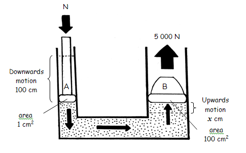 Calculating the mechanical advantage of a hydraulic system