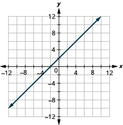 This figure shows a straight line graphed on the x y-coordinate plane. The x and y-axes run from negative 12 to 12. The line goes through the points (negative 3, negative 1), (negative 2, 0), (negative 1, 1), (0, 2), (1, 3), (2, 4), and (3, 5).