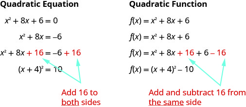 This figure shows the difference when completing the square with a quadratic equation and a quadratic function. For the quadratic equation, start with x squared plus 8 times x plus 6 equals zero. Subtract 6 from both sides to get x squared plus 8 times x equals negative 6 while leaving space to complete the square. Then, complete the square by adding 16 to both sides to get x squared plush 8 times x plush 16 equals negative 6 plush 16. Factor to get the quantity x plus 4 squared equals 10. For the quadratic function, start with f of x equals x squared plus 8 times x plus 6. The second line shows to leave space between the 8 times x and the 6 in order to complete the square. Complete the square by adding 16 and subtracting 16 on the same side to get f of x equals x squared plus 8 times x plush 16 plus 6 minus 16. Factor to get f of x equals the quantity of x plush 4 squared minus 10.