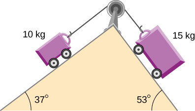 Two carts connected by a string passing over a pulley are on either side of a double inclined plane. The string passes over a pulley attached to the top of the double incline. On the left, the incline makes an angle of 37 degrees with the horizontal and the cart on that side has mass 10 kilograms. On the right, the incline makes an angle of 53 degrees with the horizontal and the cart on that side has mass 15 kilograms.