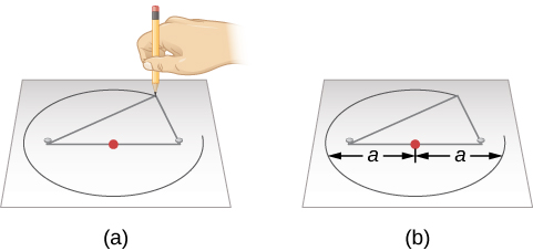 Drawing an Ellipse. Panel (a), at left, illustrates how to draw an ellipse. The center of the ellipse is marked with a red dot, and the two thumbtacks in grey. A hand holds a pencil and traces out the ellipse using the string attached to the thumbtacks. Panel (b), at right, shows the both semimajor axes of the ellipse: the distances from the center to the edges farthest from the center.
