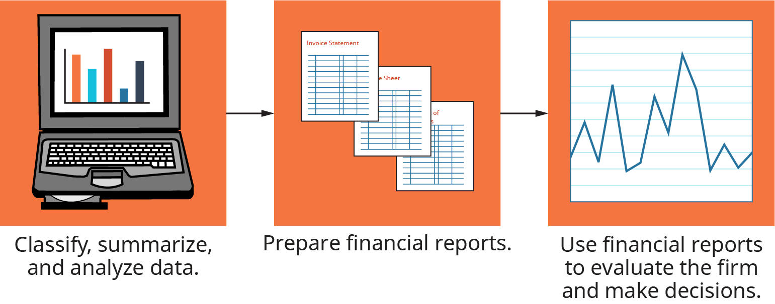 The illustration shows the first step as, classify, summarize and analyze data. This flows into the step that reads, prepare financial reports. This flows into the step that reads, use financial reports to evaluate the firm and make decisions.