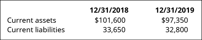 12/31/18 and 12/31/19, respectively: Current assets 101,600, 97,350. Current liabilities 33,650, 32,800.