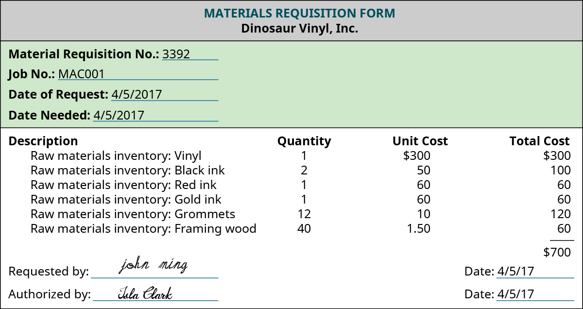 "A Materials Requisition Form with the heading ""Dinosaur Vinyl, Inc. The identifying lines are filled out: Materials requisition No. 3392, Job No.: MAC001, Date of Request: 4/5/2017, Date Needed: 4/5/2017. Below is a section with four columns labeled ""Description"", ""Quantity"", ""Unit Cost"", and ""Total Cost."" The rows say: ""Raw materials inventory: Vinyl, 1, 300, 300; Raw materials inventory: Black ink, 2, 50, 100; Raw materials inventory: Red ink, 1, 60, 60; Raw materials inventory: Gold ink, 1, 60, 60; Raw materials inventory: Grommets, 12, 10, 120; Raw materials inventory: Framing wood, 40, 1.50, 60"". The Total Cost column shows ""520."" Below are signatures for ""Requested by"" signed by John Ming and ""Authorized by"" signed by Isla Clark, both dated 4/5/17."