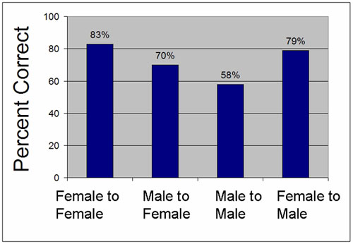 Graph of Gender-specific Conversion Accuracy (experiment.JPG)