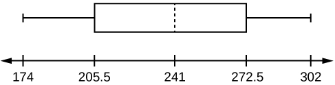 A box plot with a whisker between 174 and 205.5, a solid line at 205.5, a dashed line at 241, a solid line at 272.5, and a whisker between 272.5 and 302.