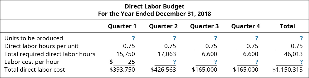 Direct Labor Budget, For the Year Ending December 31, 2018, Quarter 1, Quarter 2, Quarter 3, Quarter 4, Total (respectively): Units to be produced ?, ?, ?, ?, ?; Direct labor hours per unit 1, 1, 1, 1, 1; Total required direct labor hours 15,750, 17,063, 6,600, 6,600, 46,013; Labor cost per hour $25, ?, ?, ?, ?; Total direct labor cost $393,750, 426,563, 165,000, 165,000, 1,150,313.
