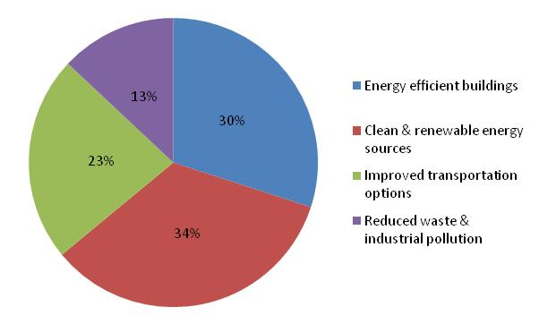 Sources of the CCAP Emission Reductions by Strategy