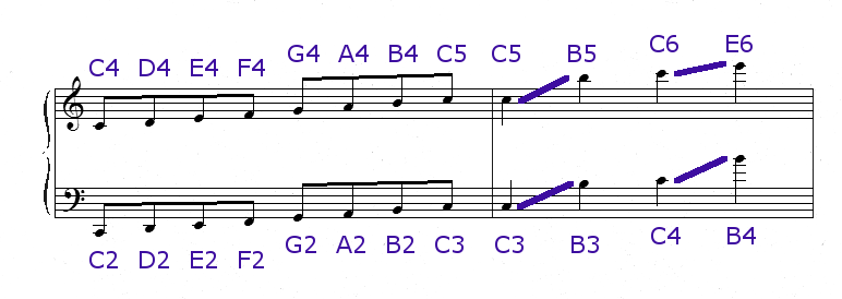 Octave Designations in Notation