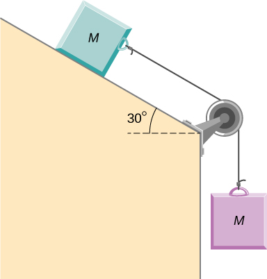 Two blocks, both mass M are connected by a string that passes over a pulley between the blocks. The upper block is on a surface that slopes down and to the right at an angle of 30 degrees to the horizontal. The pulley is attached to the corner at the bottom of the slope, where the surface then bends and goes vertically down. The lower mass hangs straight down. It is not in contact with the surface.