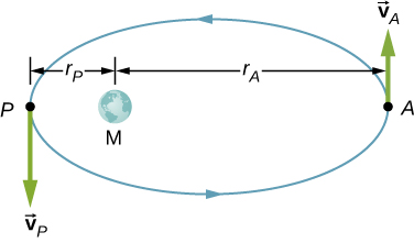 An illustration of an elliptical counterclockwise orbit. The major axis is horizontal and mass M is at the left side focal point, left of center. Position A is at the rightmost edge of the ellipse, a distance r sub A to the right of mass M. The velocity at point A is vector v sub A and is up. Position P is at the leftmost edge of the ellipse, a distance r sub p to the left mass M. The velocity at point P is vector v sub P and is down.