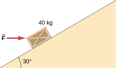 A 40 kilogram block is on a slope that makes an angle of 30 degrees to the horizontal. A force vector F pushes the block horizontally into the slope.