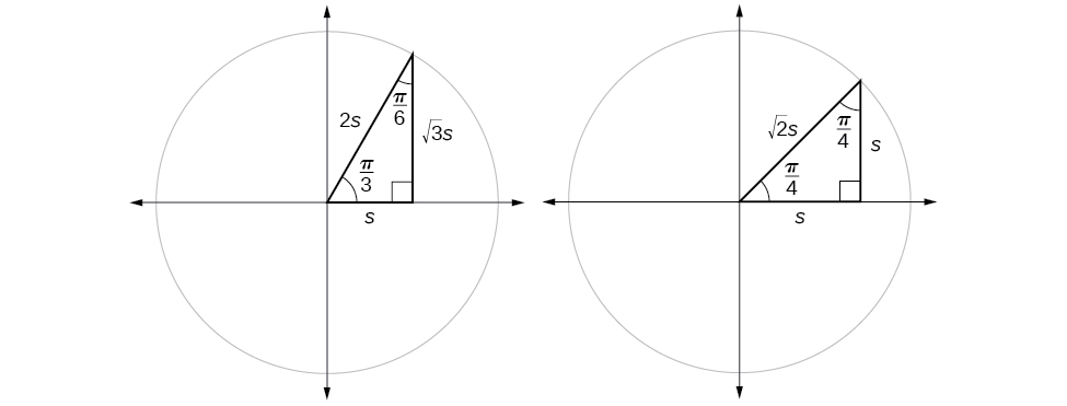 Two side-by-side graphs of circles with inscribed angles. First circle has angle of pi/3 inscribed, radius of 2s, base of length s and height of length . Second circle has angle of pi/4 inscribed with radius , base of length s and height of length s.