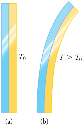 Temperature college physics architecture university of navarra this figure has two parts each of which shows a blue metallic strip attached lengthwise fandeluxe Images