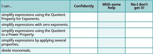"""This is a table that has six rows and four columns. In the first row, which is a header row, the cells read from left to right """"I can…,"""" """"Confidently,"""" """"With some help,"""" and """"No-I don't get it!"""" The first column below """"I can…"""" reads """"simplify expressions using the Quotient Property for Exponents,"""" """"simplify expressions with zero exponents,"""" """"simplify expressions using the Quotient to a Power Property,"""" """"simplify expressions by applying several properties,"""" and """"divide monomials."""" The rest of the cells are blank."""