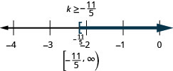 The solution is k is greater than or equal to negative eleven fifthss. The solution on a number line has a left bracket at negative eleven fifths with shading to the right. The solution in interval notation is negative eleven fifths to negative infinity within a bracket and a parenthesis.