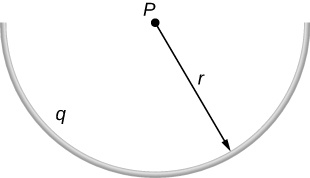 A semicircular arc of radius r is shown. The arc has total charge q. Point P is at the center of the circle of which the arc is a part.