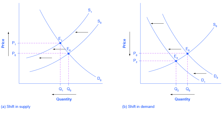 Analysis of Demand & Supply