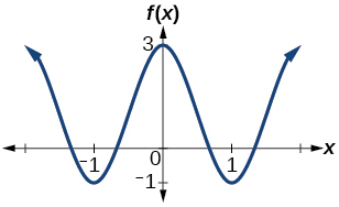 A graph with cosine parent function. Amplitude 2, period 2, midline y=1