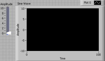 An empty waveform chart with the x axis labeled 'Time' and the y axis is labeled 'Amplitude'.