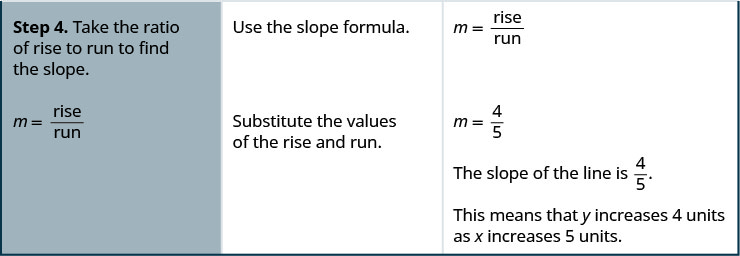 "The fourth row says, ""Step 4. Take the ratio of the rise to run to find the slope. Use the slope formula. Substitute the values of the rise and run."" To the right is the slope formula, m equals rise divided by run. The slope of the line is 4 divided by 5, or four fifths. This means that y increases 4 units as x increases 5 units."