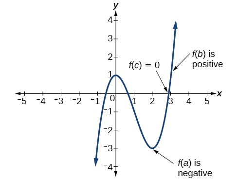 Graph of an odd-degree polynomial function that shows a point f(a) that's negative, f(b) that's positive, and f(c) that's 0.