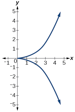 Graph of relation.