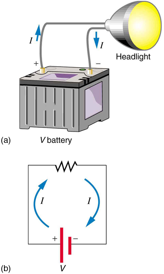 Part a shows a bulb glowing when its terminals are connected to a battery through a wire. The voltage of the battery is labeled as V. The current through the bulb is represented as I, and the current direction is shown using arrows emerging from the positive terminal of the battery, passing through the bulb, and entering the negative terminal of the battery. Part b shows an electric circuit diagram with a resistance connected across the terminals of a battery of voltage V. The current is shown using arrows as emerging from the positive terminal of the battery, passing through the resistance, and entering the negative terminal of the battery.