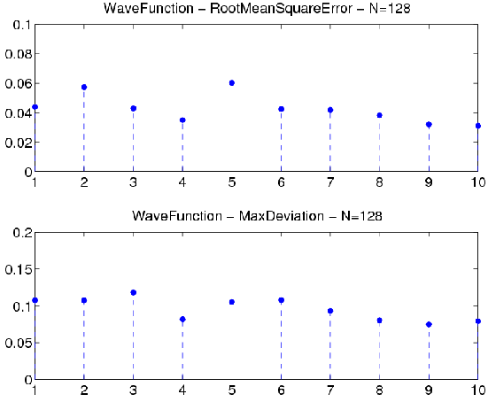 Figure 6 (Wave128G.png)