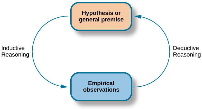 """A diagram has a box at the top labeled """"hypothesis or general premise"""" and a box at the bottom labeled """"empirical observations."""" On the left, an arrow labeled """"inductive reasoning"""" goes from the top to bottom box. On the right, an arrow labeled """"deductive reasoning"""" goes from the bottom to the top box."""