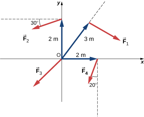 Figure shows the XY coordinate system. Force F1 is applied from the point that is located at the line that originates from the center of the coordinate system and is directed towards the top right corner. Point is 3 meters away from the origin and force F1 is directed towards the right bottom corner. Force F2 is applied from the point that is located at the Y axis, 2 meters above the center of the coordinate system. Force F2 forms 30 degree angle with the line parallel to the X axis and is directed towards the left bottom corner. Force F3 is applied from the center of coordinate system and is directed towards the left bottom corner. Force F4 is applied from the point that is located at the X axis, 2 meters to the right from the center of the coordinate system. Force F2 forms 20 degree angle with the line parallel to the Y axis and is directed towards the left bottom corner.