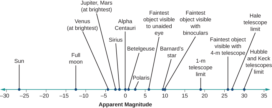 """Illustration of the apparent magnitudes of well-known objects, and the faintest magnitudes observable by the naked eye, binoculars, and telescopes. At bottom is a scale labeled """"Apparent magnitude"""". The scale goes from -30 on the left, to zero in the center to +35 on the right. Above the scale are listed astronomical objects and telescopes, with lines connecting each to the scale below at its appropriate (and approximate) magnitude. Starting from the left we find the Sun at -26, the Moon at -13, Venus (at brightest) at -4.5, Jupiter and Mars at -3, Sirius at -1.5, Alpha Centauri at zero, Betelgeuse at about +0.5, Polaris at +2, the faintest object visible to the unaided eye at +6, Barnard's Star at about +9, the faintest object visible with binoculars at +10, 1-meter telescope limit at about +19, faintest object visible with 4-meter telescope at about +26, Hale telescope limit at about +27, and finally the limit of Hubble & Keck at about +30."""