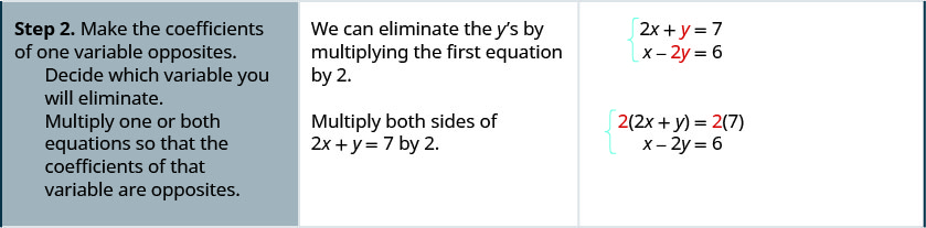"""The second row reads, """"Step 2: Make the coefficients of one variable opposites. Decide which variable you will eliminate. Multiply one or both equations so that the coefficients of that variable are opposites."""" It also says, """"We can eliminate the y's by multiplying the first equation by 2. Multiply both sides of 2x + y = 7 by 2."""" It also shows the steps with equations. Initially the equations are ex + y = 7 and x – 2y = 6. Then they become 2(2x + y) = 2 times 7 and x – 2y = 6. They then become 4x + 2y = 14 and x – 2y = 6."""