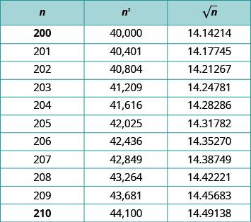 """This table has three solumn and eleven rows. The columns are labeled, """"n,"""" """"n squared,"""" and """"the square root of n."""" Under the column labeled """"n"""" are the following numbers: 200; 201; 202; 203; 204; 205; 206; 207; 208; 209; and 210. Under the column labeled, """"n squared"""" are the following numbers: 40,000; 40,401; 40,804; 41,209; 41,616; 42,025; 42,436; 42,849; 43,264; 43,681; 44,100. Under the column labeled, """"the square root of n"""" are the following numbers: 14.14214; 14.17745; 14.21267; 14.24781; 14.28286; 14.31782; 14.35270; 14.38749; 14.42221; 14.45683; 14.49138."""