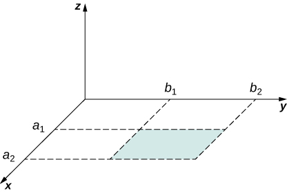 This figure shows the rectangular region of the xy-plane; z axis is perpendicular to the plane. Points a1 and a2 are located at the x axis. Points b1 and b2 are located at the y axis. There is an equal distance between all points.