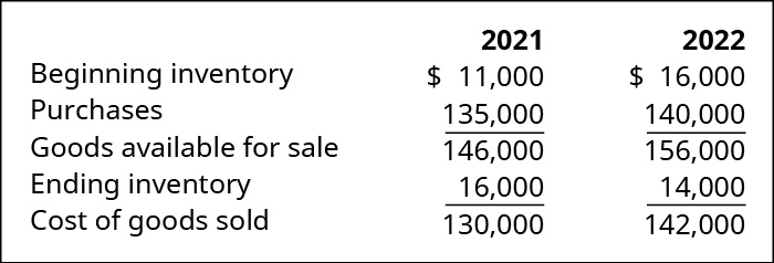 Beginning Inventory plus purchases equals Goods Available for Sale minus Ending Inventory equals Cost of Goods Sold for 2021 and 2022, respectively: 11,000 plus 135,000 equals 146,000 minus 16,000 equals 130,000; 16,000 plus 140,000 equals 156,000 minus 14,000 equals 142,000.