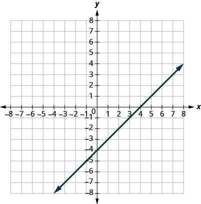 This figure shows a straight line graphed on the x y-coordinate plane. The x and y-axes run from negative 8 to 8. The line goes through the points (negative 3, negative 7), (negative 2, negative 6), (negative 1, negative 5), (0, negative 4), (1, negative 3), (2, negative 2), and (3, negative 1).