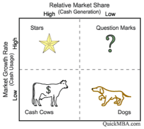 Relative market share, categorized as high or low, as columns, and market growth rate, categorized as low or high, as rows. High growth rate and high relative market share make stars. High market growth rate and low relative market share make question marks. Low market growth rate and high relative market share makes cash cows. Low market growth rate and low relative market share makes dogs.