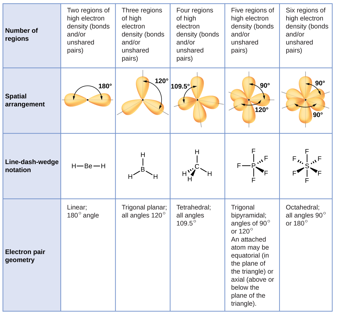 Molecular structure and polarity a table with four rows and six columns is shown the header column contains the pooptronica